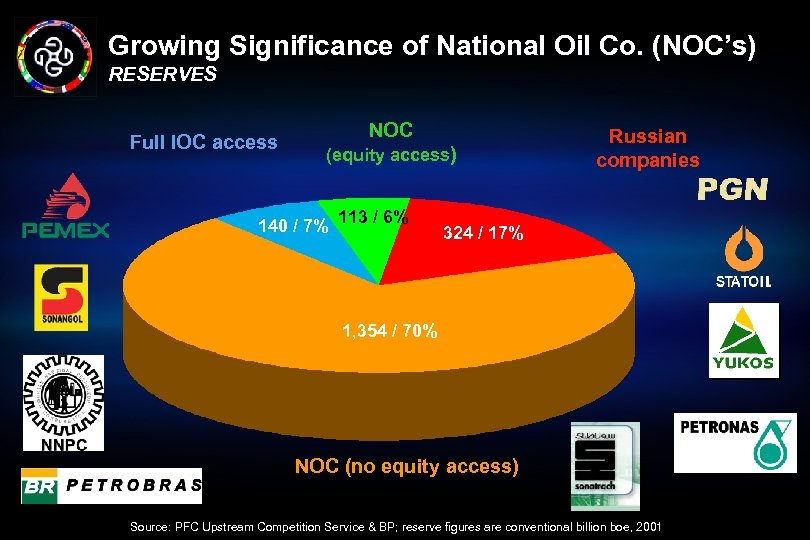 Growing Significance of National Oil Co. (NOC's) RESERVES Full IOC access NOC (equity access)