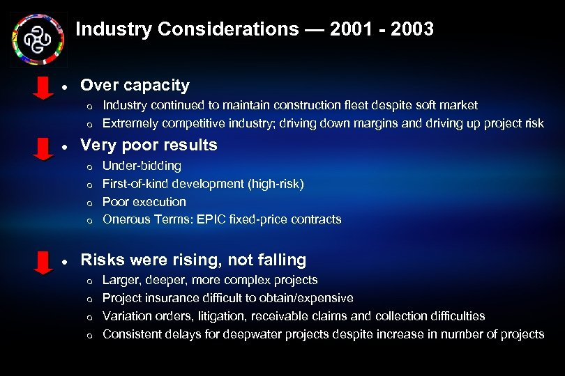 Industry Considerations — 2001 - 2003 l Over capacity m m l Very poor