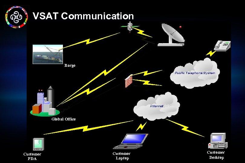 VSAT Communication Barge Global Office Customer PDA Customer Laptop Customer Desktop