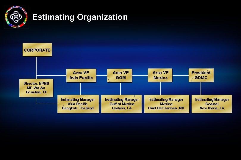 Estimating Organization CORPORATE Area VP Asia Pacific Area VP GOM Area VP Mexico President