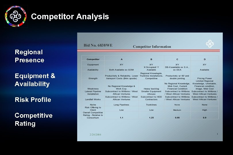 Competitor Analysis Regional Presence Equipment & Availability Risk Profile Competitive Rating