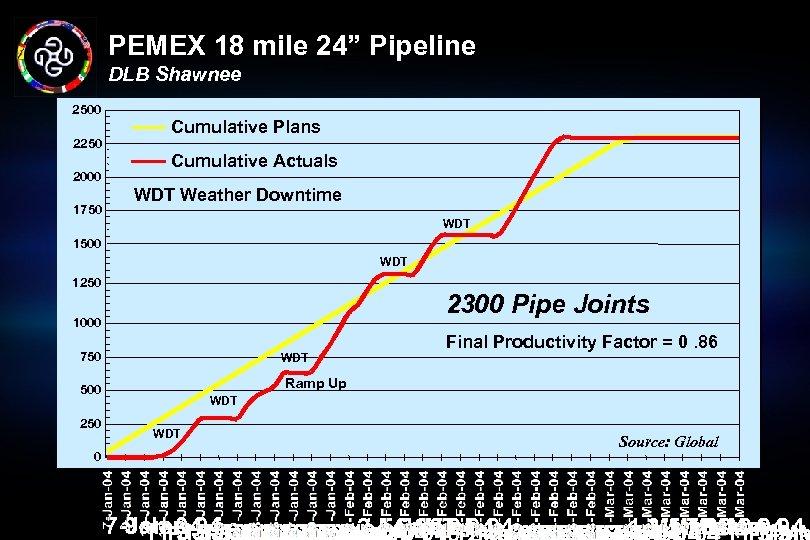 "PEMEX 18 mile 24"" Pipeline DLB Shawnee 2500 2250 2000 1750 Cumulative Plans Cumulative"