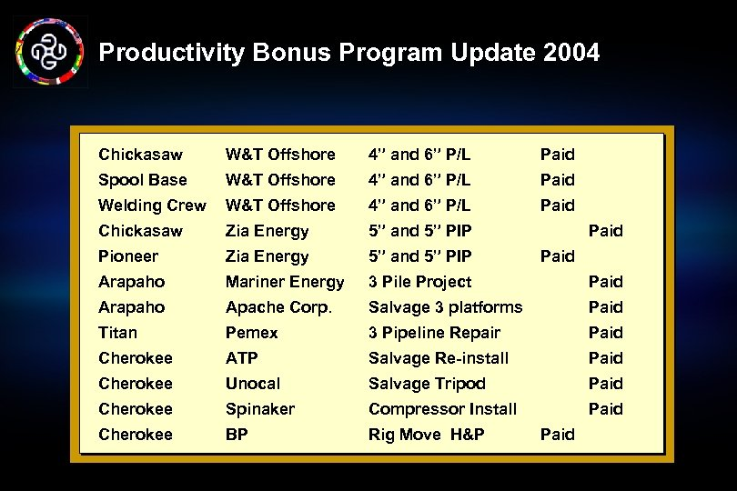 "Productivity Bonus Program Update 2004 Chickasaw W&T Offshore 4"" and 6"" P/L Paid Spool"