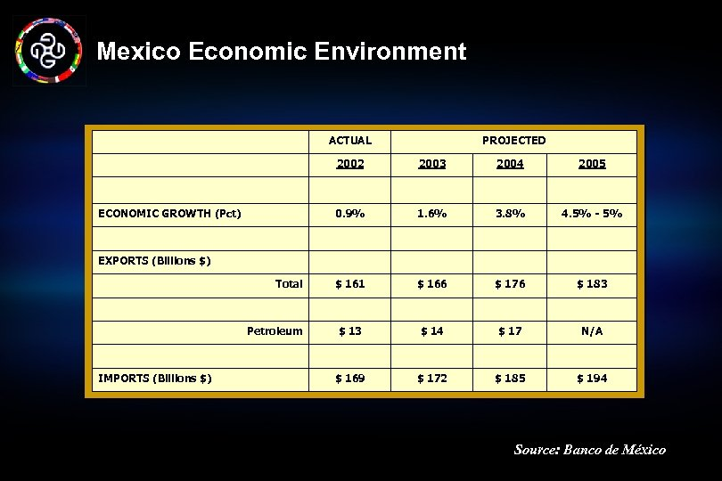 Mexico Economic Environment ACTUAL PROJECTED 2002 2004 2005 0. 9% ECONOMIC GROWTH (Pct) 2003