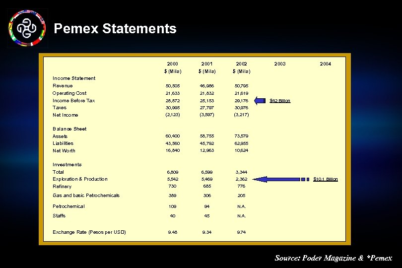 Pemex Statements 2000 $ (Mils) Income Statement Revenue Operating Cost Income Before Taxes Net