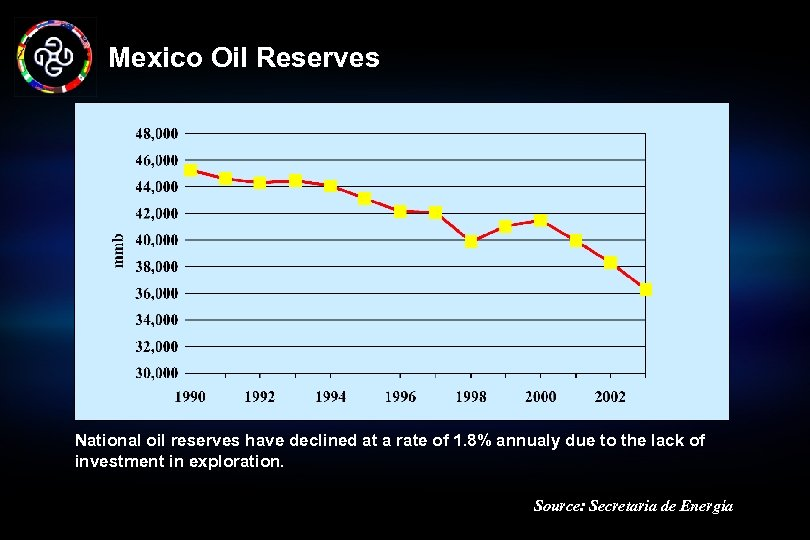 Mexico Oil Reserves National oil reserves have declined at a rate of 1. 8%