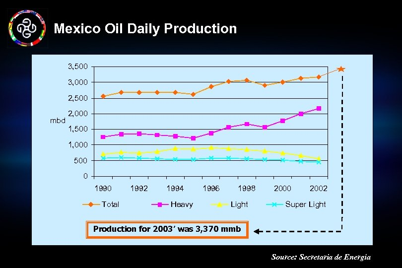 Mexico Oil Daily Production 3, 500 3, 000 2, 500 mbd 2, 000 1,