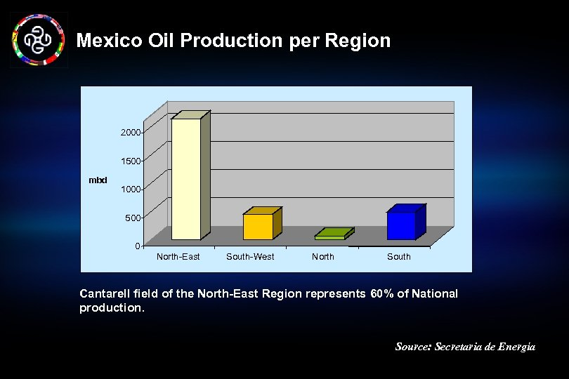 Mexico Oil Production per Region 2000 1500 mbd 1000 500 0 North-East South-West North