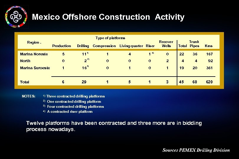 Mexico Offshore Construction Activity Type of platforms Region. Production Marina Noreste 5 Drilling Compression