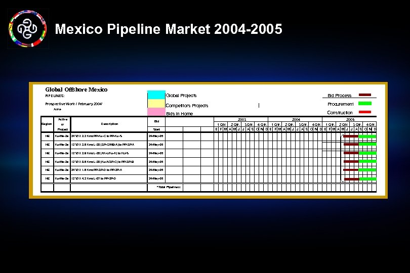 Mexico Pipeline Market 2004 -2005 Global Offshore Mexico PIPELINES: Global Projects Bid Process Prospective