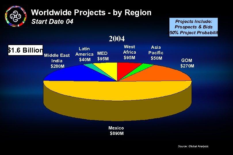 Worldwide Projects - by Region Start Date 04 Projects Include: Prospects & Bids ³