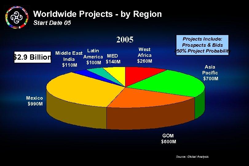 Worldwide Projects - by Region Start Date 05 2005 $2. 9 Billion Middle East