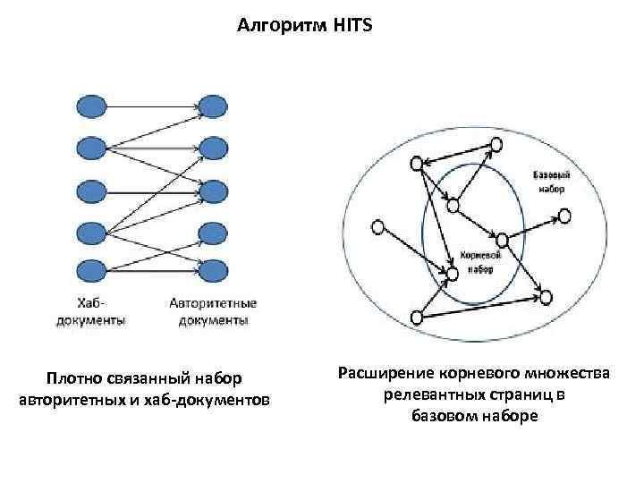 Алгоритм HITS Плотно связанный набор авторитетных и хаб-документов Расширение корневого множества релевантных страниц в