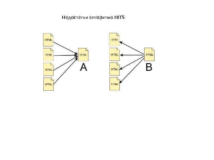 Недостатки алгоритма HITS