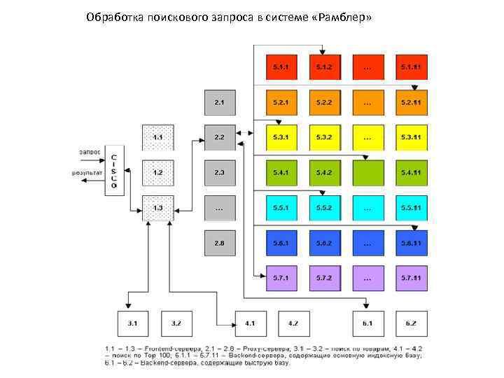 Обработка поискового запроса в системе «Рамблер»