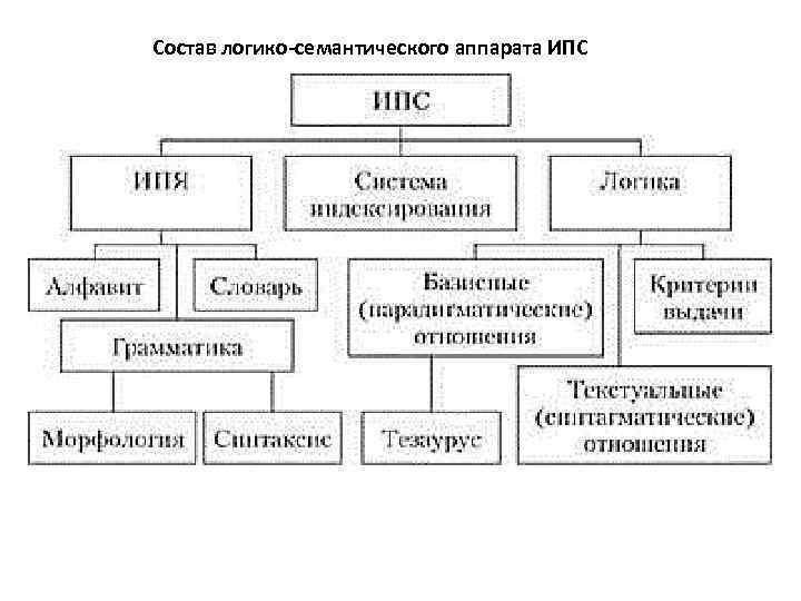 Состав логико-семантического аппарата ИПС