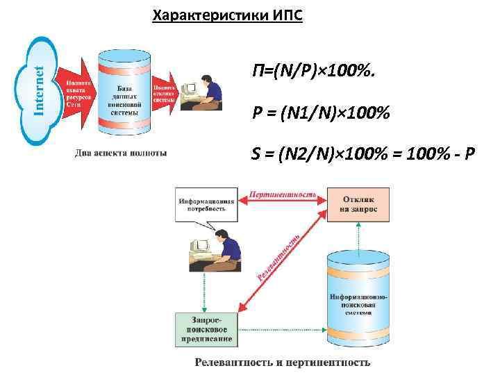 Характеристики ИПС П=(N/P)× 100%. Р = (N 1/N)× 100% S = (N 2/N)× 100%
