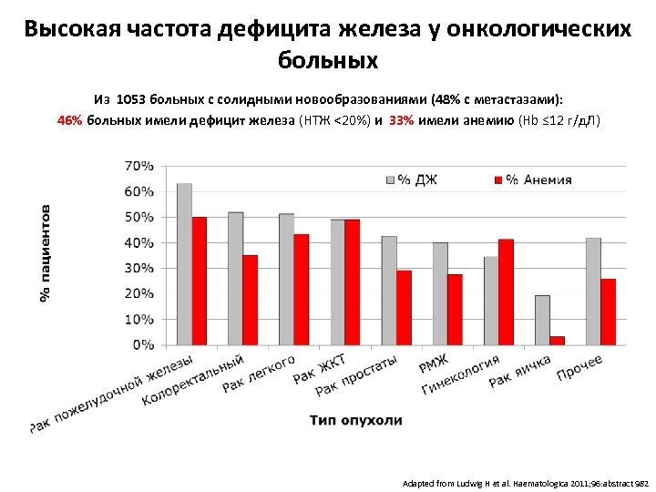 Высокая частота дефицита железа у онкологических больных Из 1053 больных с солидными новообразованиями (48%