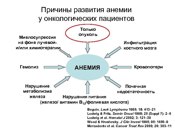Причины развития анемии у онкологических пациентов Миелосупрессия на фоне лучевойи/или химиотерапии Гемолиз Только опухоль
