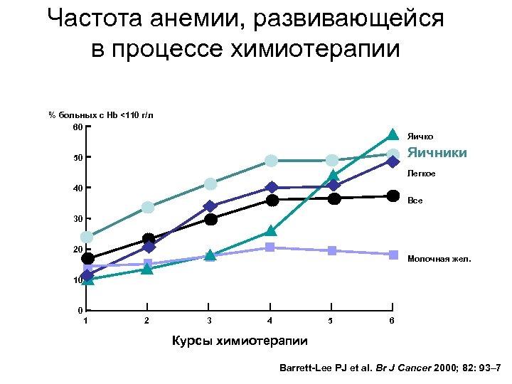 Частота анемии, развивающейся в процессе химиотерапии % больных с Hb <110 г/л 60 Яичко