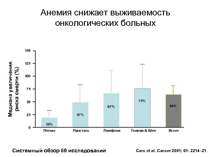 Анемия снижает выживаемость онкологических больных Медиана увеличения риска смерти (%) 150 125 100 75