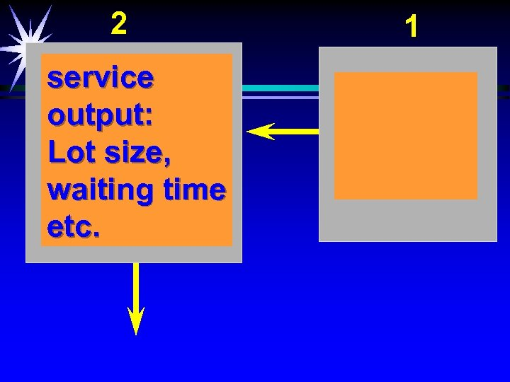 2 service output: Lot size, waiting time etc. 1