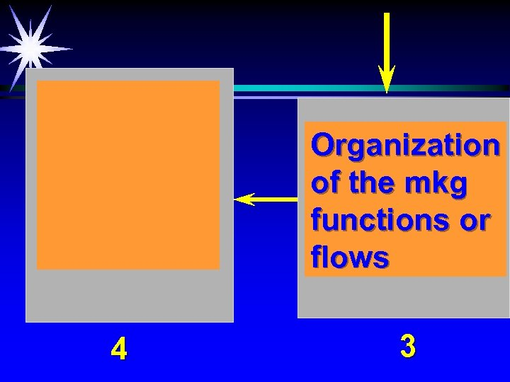 Organization of the mkg functions or flows 4 3
