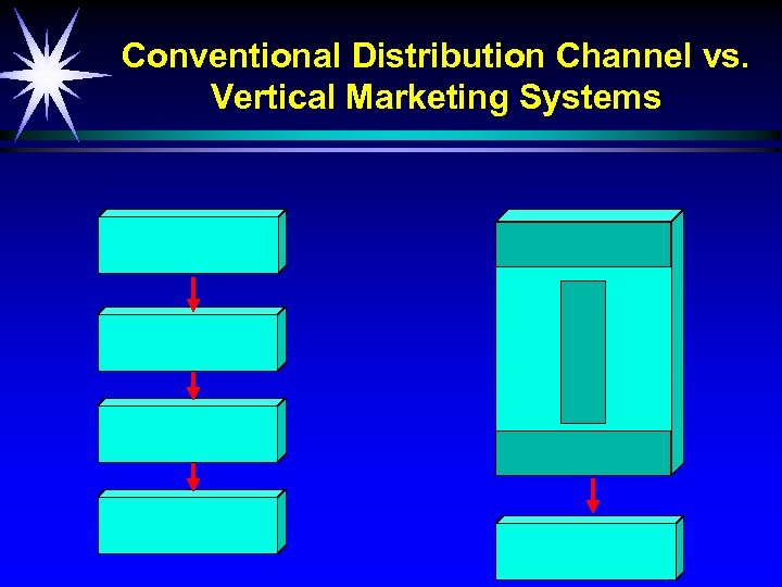 Conventional Distribution Channel vs. Vertical Marketing Systems