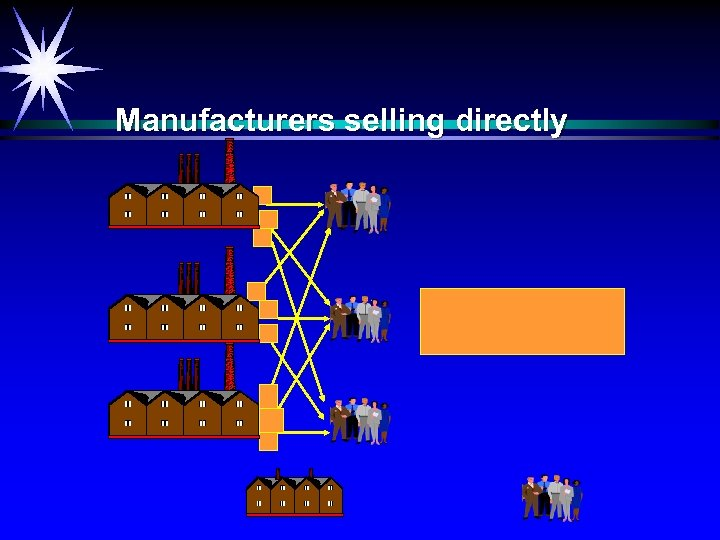 Manufacturers selling directly
