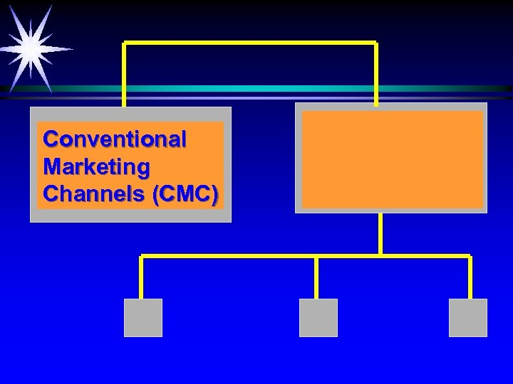 Conventional Marketing Channels (CMC)