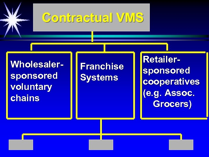 Contractual VMS Wholesalersponsored voluntary chains Franchise Systems Retailersponsored cooperatives (e. g. Assoc. Grocers)