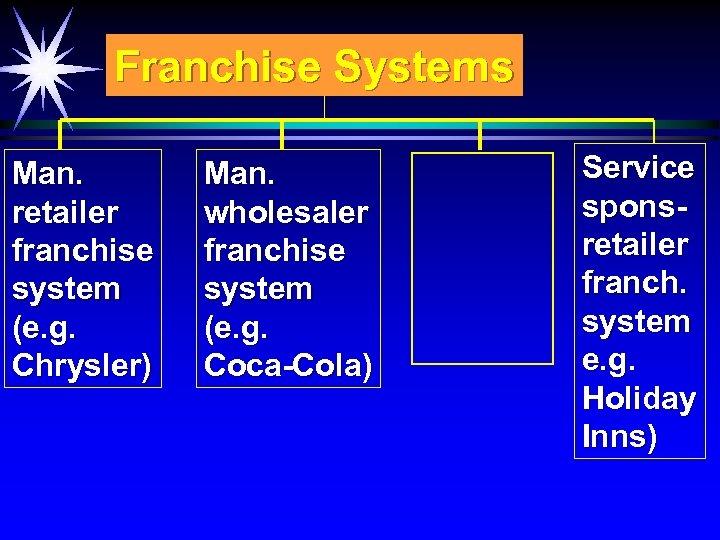Franchise Systems Man. retailer franchise system (e. g. Chrysler) Man. wholesaler franchise system (e.