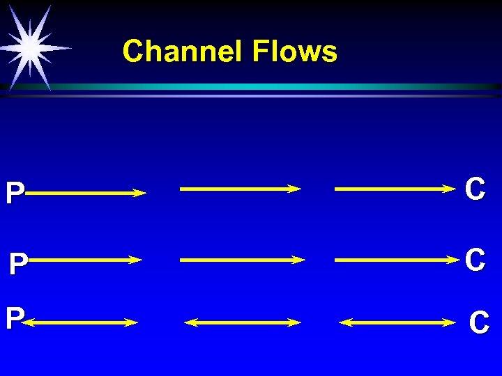 Channel Flows P C P C