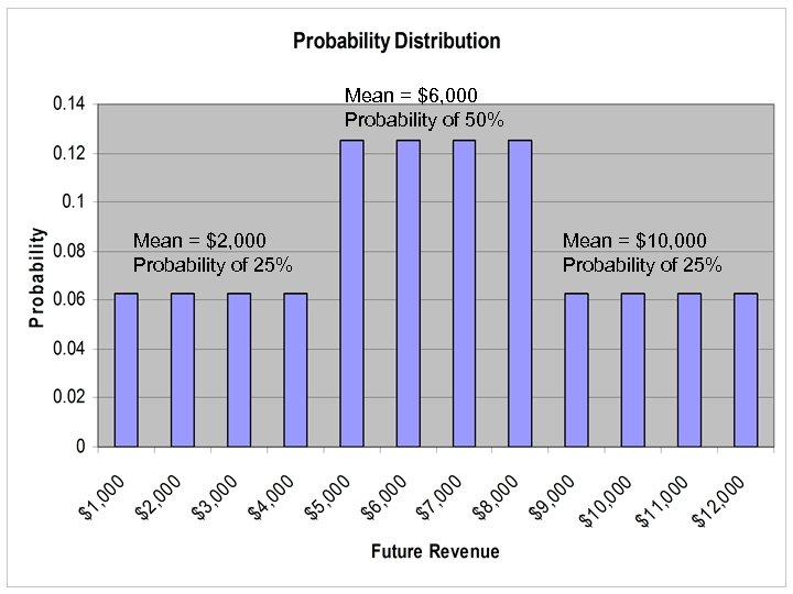 Mean = $6, 000 Probability of 50% Mean = $2, 000 Probability of 25%