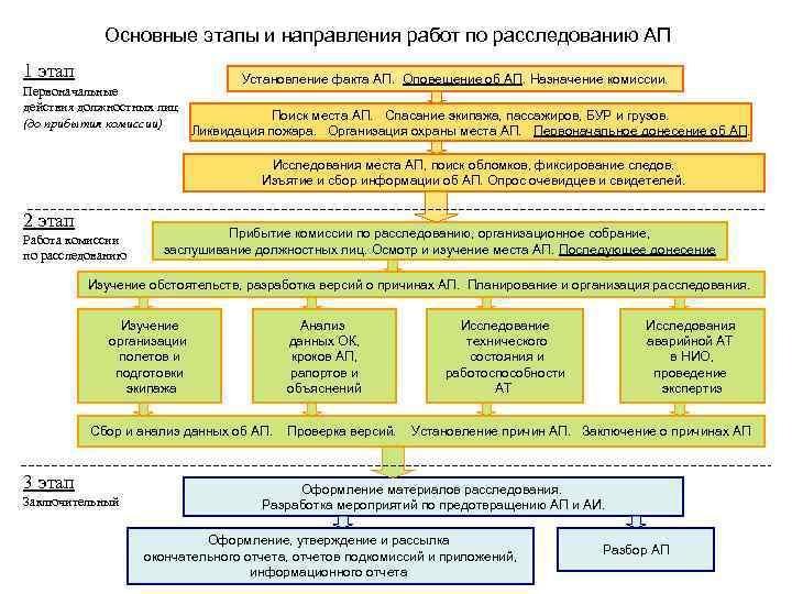 Основные этапы и направления работ по расследованию АП 1 этап Первоначальные действия должностных лиц