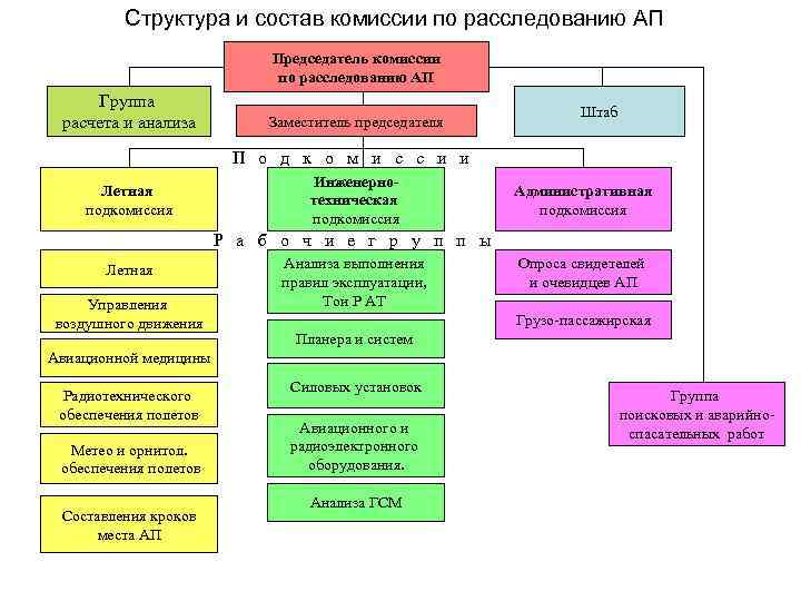 Структура и состав комиссии по расследованию АП Председатель комиссии по расследованию АП Группа расчета