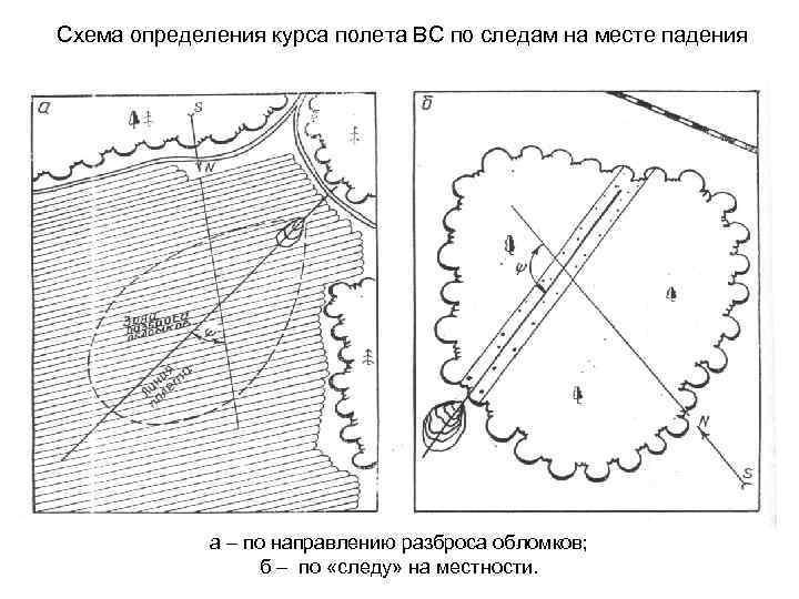 Схема определения курса полета ВС по следам на месте падения а – по направлению