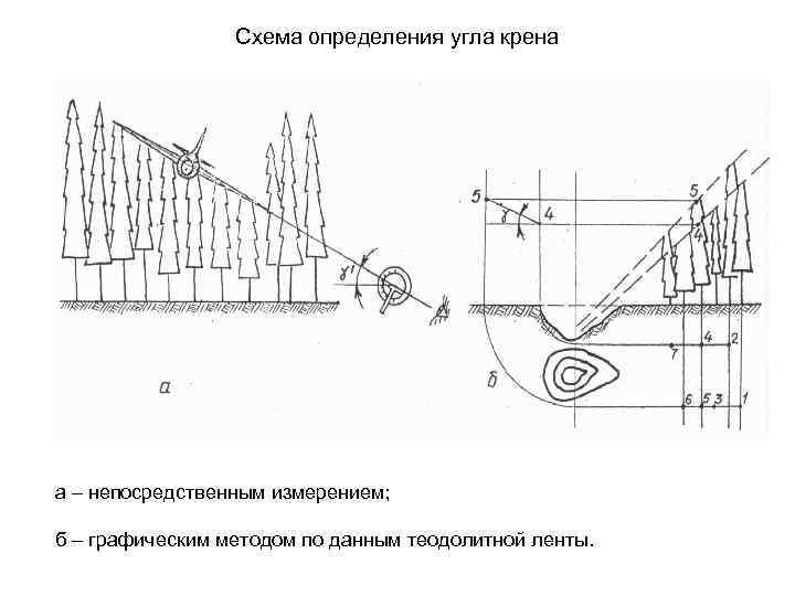 Схема определения угла крена а – непосредственным измерением; б – графическим методом по данным
