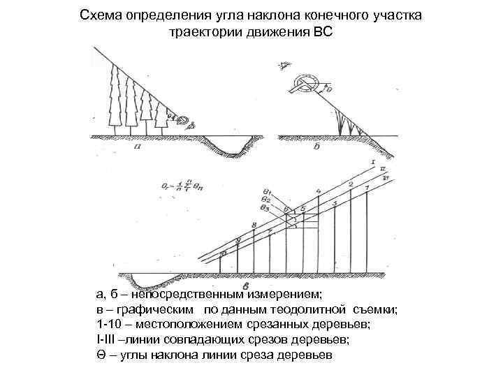 Схема определения угла наклона конечного участка траектории движения ВС а, б – непосредственным измерением;