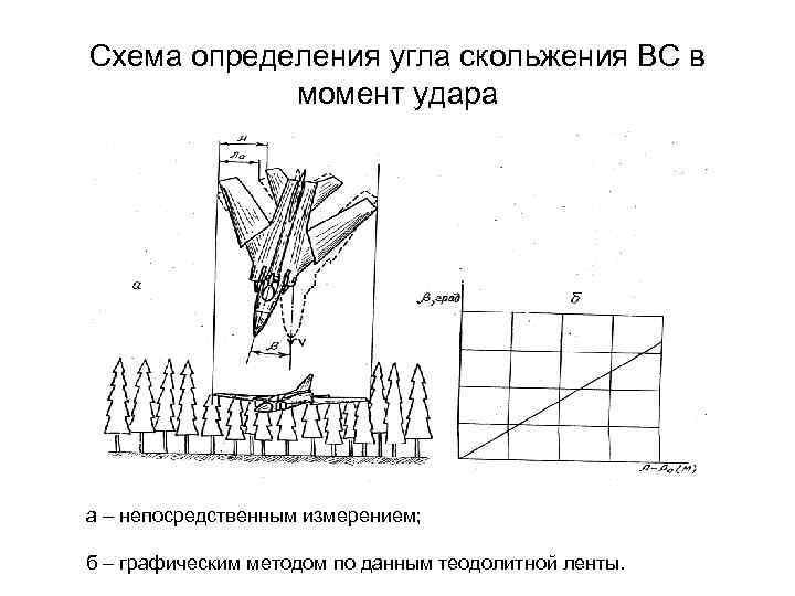 Схема определения угла скольжения ВС в момент удара а – непосредственным измерением; б –