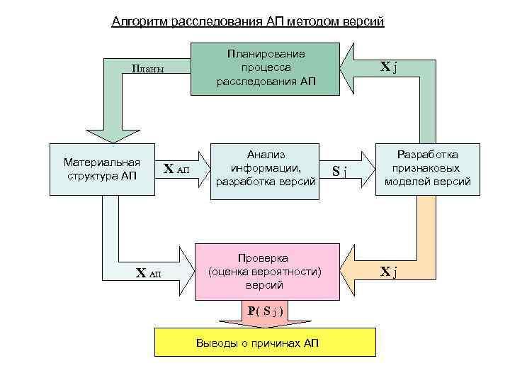 Алгоритм расследования АП методом версий Планы Материальная структура АП Х АП Планирование процесса расследования