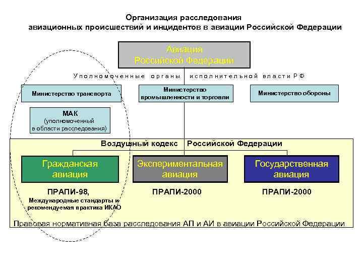 Организация расследования авиационных происшествий и инцидентов в авиации Российской Федерации Авиация Российской Федерации У