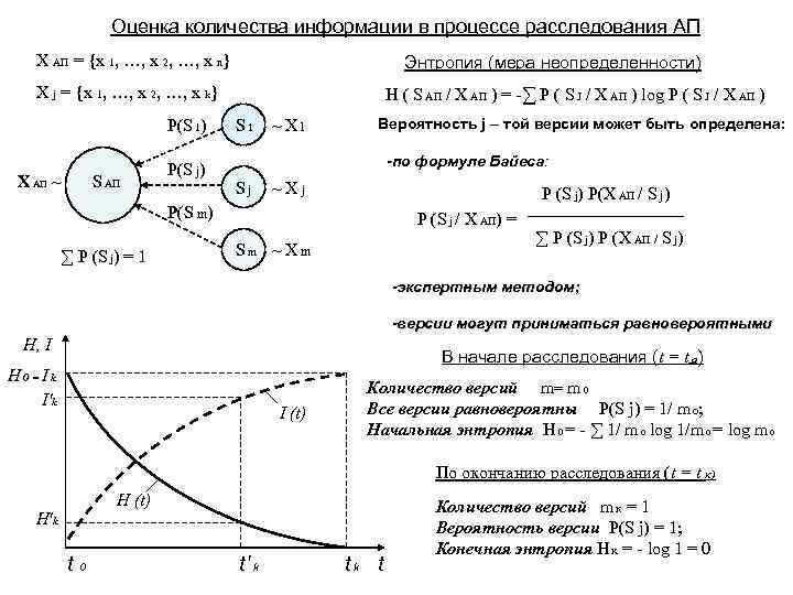 Оценка количества информации в процессе расследования АП X АП = {x 1, …, x