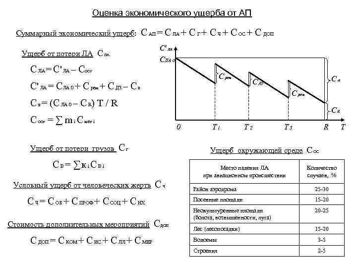 Оценка экономического ущерба от АП Суммарный экономический ущерб: С АП = С ЛА +