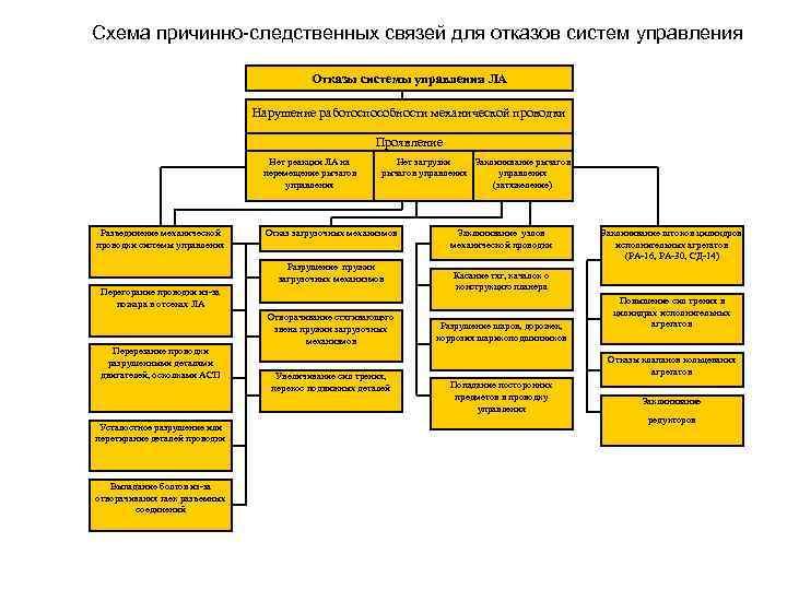Схема причинно-следственных связей для отказов систем управления Отказы системы управления ЛА Нарушение работоспособности механической