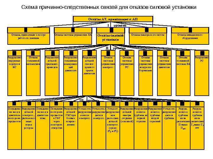Схема причинно-следственных связей для отказов силовой установки Отказы АТ, приводящие к АП 1 Отказы,