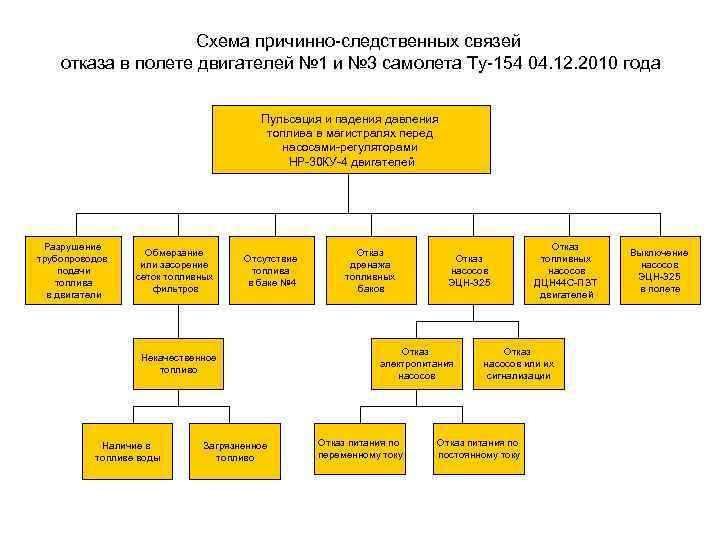Схема причинно-следственных связей отказа в полете двигателей № 1 и № 3 самолета Ту-154