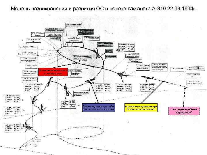 Модель возникновения и развития ОС в полете самолета А-310 22. 03. 1994 г. Отключение