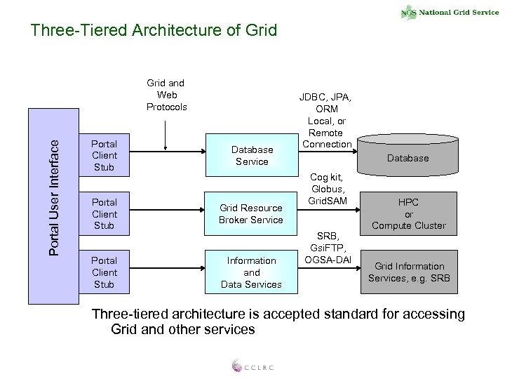 Three-Tiered Architecture of Grid Portal User Interface Grid and Web Protocols Portal Client Stub