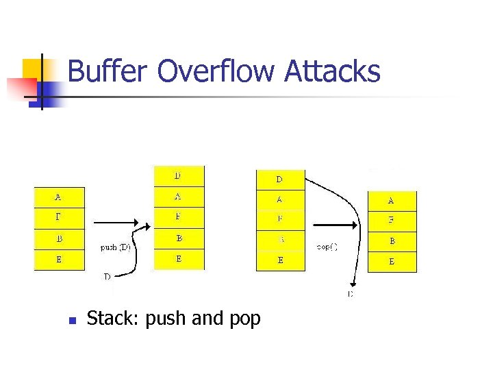 Buffer Overflow Attacks n Stack: push and pop